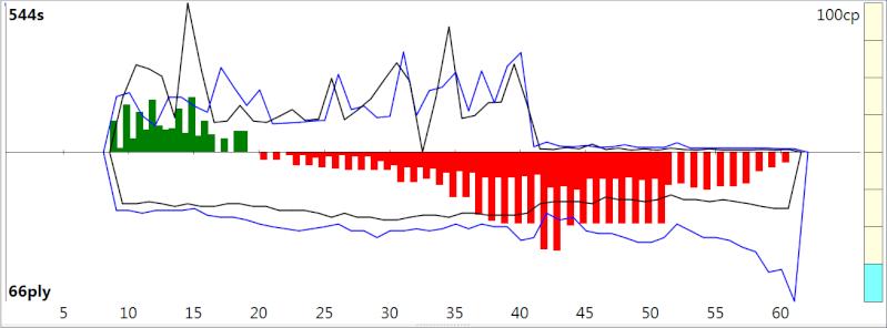 120m/40+60m/20+30m/G [Stockfish DEV_syzygy vs. Houdini 4] - Page 3 Sfh4_410