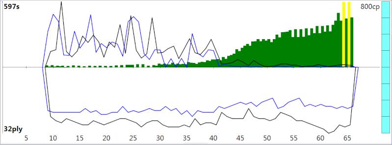 120m/40+60m/20+30m/G [Stockfish DEV_syzygy vs. Houdini 4] - Page 3 Sfh4_411