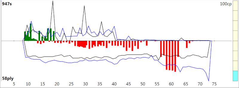 120m/40+60m/20+30m/G [Stockfish DEV_syzygy vs. Houdini 4] - Page 3 Sfh4_412