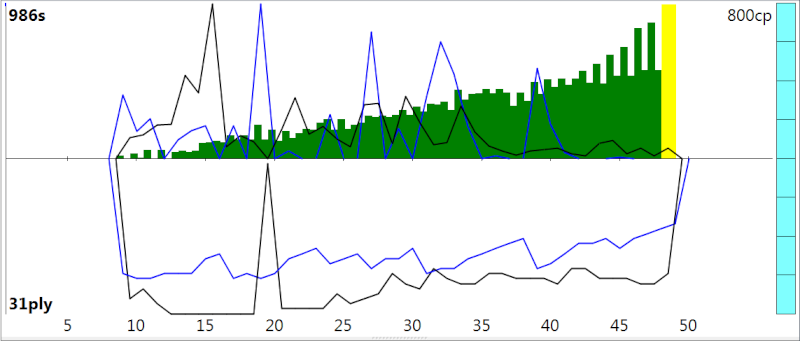 120m/40+60m/20+30m/G [Stockfish DEV_syzygy vs. Houdini 4] - Page 3 Sfh4_413