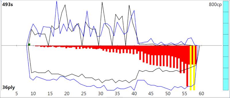 120m/40+60m/20+30m/G [Stockfish DEV_syzygy vs. Houdini 4] - Page 3 Sfh4_414