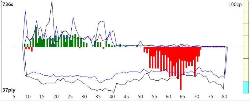 120m/40+60m/20+30m/G [Stockfish DEV_syzygy vs. Houdini 4] - Page 3 Sfh4_415