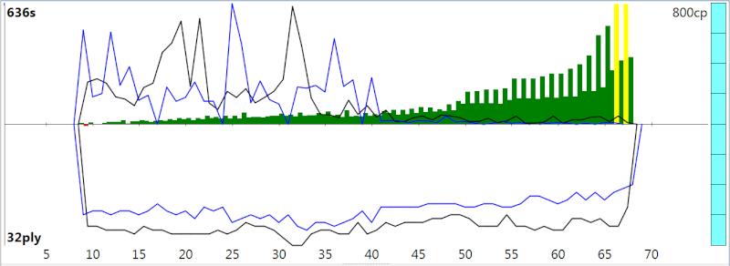 120m/40+60m/20+30m/G [Stockfish DEV_syzygy vs. Houdini 4] - Page 3 Sfh4_418