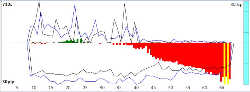120m/40+60m/20+30m/G [Stockfish DEV_syzygy vs. Houdini 4] - Page 3 Sfh4_419