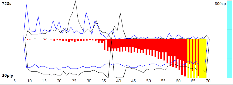 120m/40+60m/20+30m/G [Stockfish DEV_syzygy vs. Houdini 4] - Page 3 Sfh4_510
