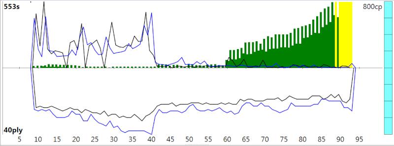 120m/40+60m/20+30m/G [Stockfish DEV_syzygy vs. Houdini 4] - Page 4 Sfh4_514
