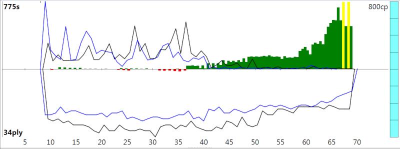 120m/40+60m/20+30m/G [Stockfish DEV_syzygy vs. Houdini 4] - Page 4 Sfh4_515