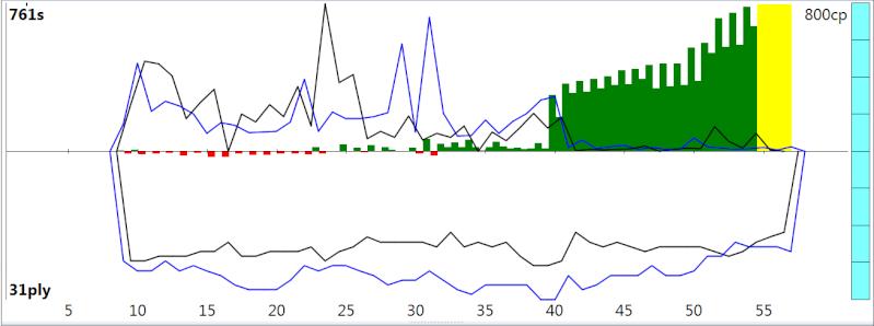 120m/40+60m/20+30m/G [Stockfish DEV_syzygy vs. Houdini 4] - Page 4 Sfh4_516