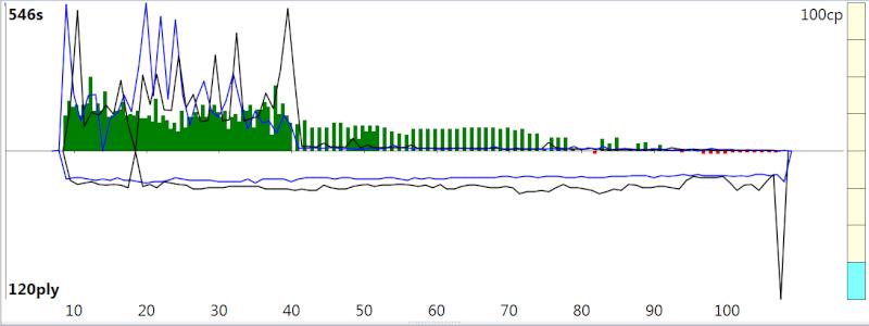 120m/40+60m/20+30m/G [Stockfish DEV_syzygy vs. Houdini 4] - Page 4 Sfh4_517