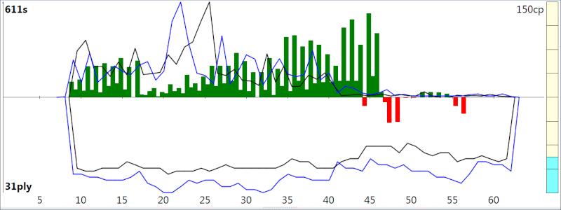 120m/40+60m/20+30m/G [Stockfish DEV_syzygy vs. Houdini 4] - Page 4 Sfh4_518