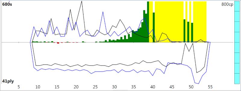 120m/40+60m/20+30m/G [Stockfish DEV_syzygy vs. Houdini 4] - Page 4 Sfh4_612