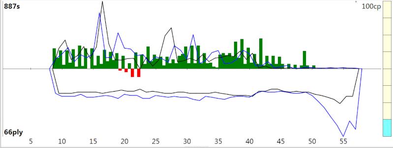 120m/40+60m/20+30m/G [Stockfish DEV_syzygy vs. Houdini 4] - Page 4 Sfh4_613
