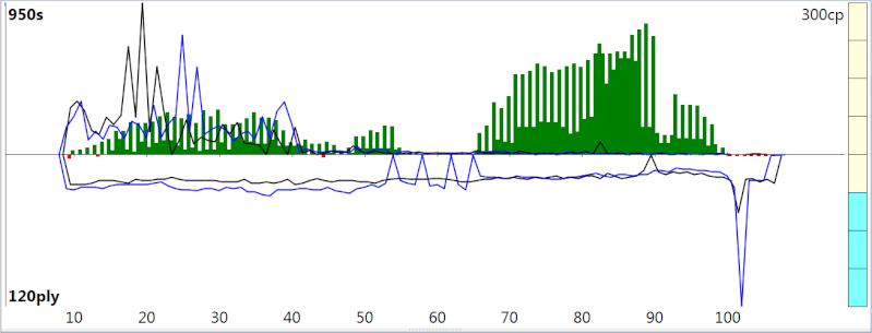 120m/40+60m/20+30m/G [Stockfish DEV_syzygy vs. Houdini 4] - Page 4 Sfh4_615