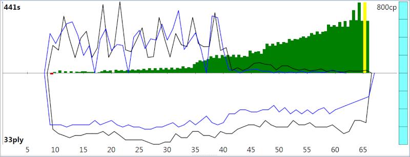 120m/40+60m/20+30m/G [Stockfish DEV_syzygy vs. Houdini 4] - Page 5 Sfh4_616
