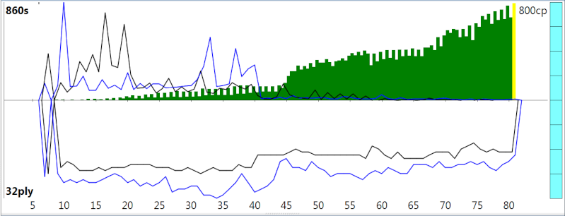120m/40+60m/20+30m/G [Stockfish DEV_syzygy vs. Houdini 4] - Page 5 Sfh4_617