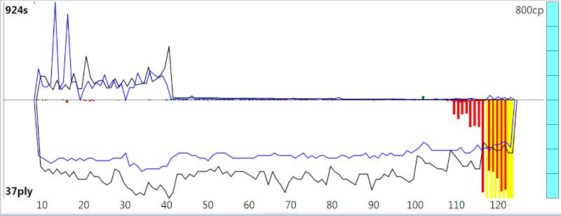120m/40+60m/20+30m/G [Stockfish DEV_syzygy vs. Houdini 4] - Page 5 Sfh4_619
