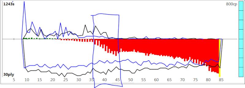 120m/40+60m/20+30m/G [Stockfish DEV_syzygy vs. Houdini 4] - Page 5 Sfh4_715