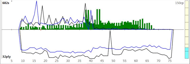 120m/40+60m/20+30m/G [Stockfish DEV_syzygy vs. Houdini 4] - Page 5 Sfh4_717
