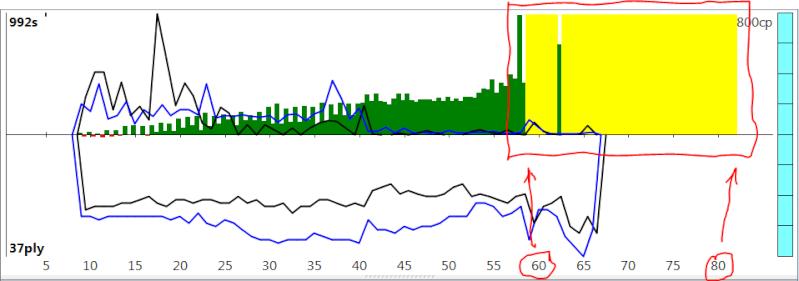 120m/40+60m/20+30m/G [Stockfish DEV_syzygy vs. Houdini 4] - Page 5 Sfh4_718