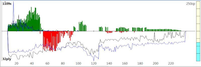 120m/40+60m/20+30m/G [Stockfish DEV_syzygy vs. Houdini 4] - Page 5 Sfh4_719
