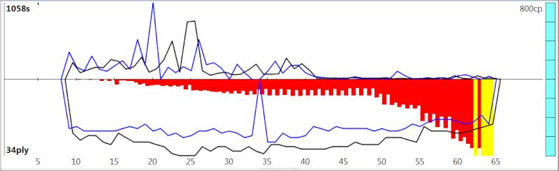 120m/40+60m/20+30m/G [Stockfish DEV_syzygy vs. Houdini 4] - Page 6 Sfh4_811