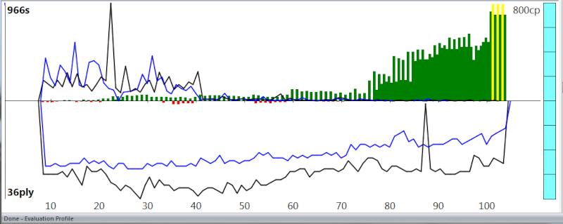 120m/40+60m/20+30m/G [Stockfish DEV_syzygy vs. Houdini 4] - Page 6 Sfh4_813