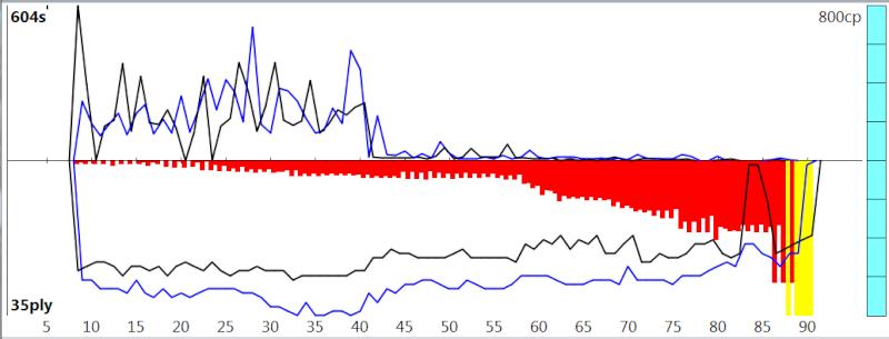 120m/40+60m/20+30m/G [Stockfish DEV_syzygy vs. Houdini 4] - Page 6 Sfh4_815