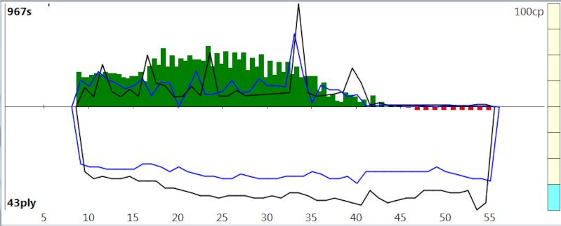 120m/40+60m/20+30m/G [Stockfish DEV_syzygy vs. Houdini 4] - Page 6 Sfh4_816