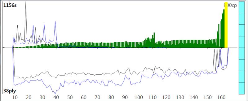 120m/40+60m/20+30m/G [Stockfish DEV_syzygy vs. Houdini 4] - Page 6 Sfh4_817