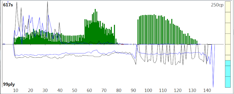 120m/40+60m/20+30m/G [Stockfish DEV_syzygy vs. Houdini 4] - Page 6 Sfh4_818