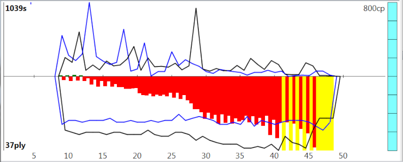 120m/40+60m/20+30m/G [Stockfish DEV_syzygy vs. Houdini 4] - Page 6 Sfh4_819