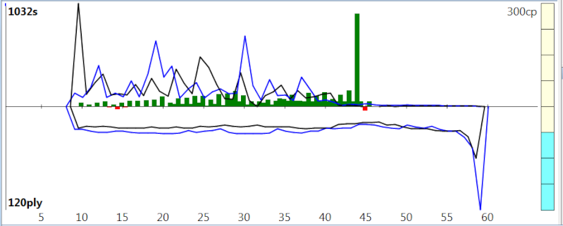 120m/40+60m/20+30m/G [Stockfish DEV_syzygy vs. Houdini 4] - Page 6 Sfh4_910