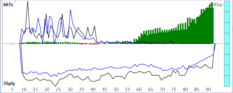 120m/40+60m/20+30m/G [Stockfish DEV_syzygy vs. Houdini 4] - Page 6 Sfh4_912