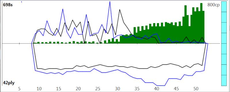 120m/40+60m/20+30m/G [Stockfish DEV_syzygy vs. Houdini 4] - Page 6 Sfh4_915