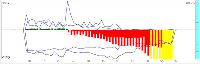120m/40+60m/20+30m/G [Stockfish DEV_syzygy vs. Houdini 4] Sfh4ev11