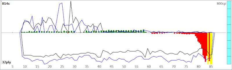 120m/40+60m/20+30m/G [Stockfish DEV_syzygy vs. Houdini 4] - Page 2 Sfh4ev15