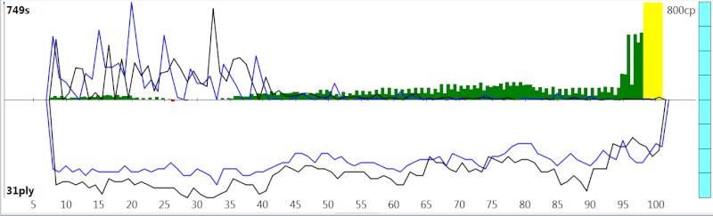 120m/40+60m/20+30m/G [Stockfish DEV_syzygy vs. Houdini 4] - Page 2 Sfh4ev16