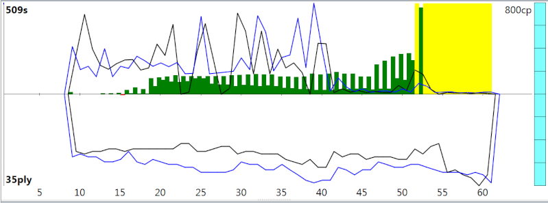 120m/40+60m/20+30m/G [Stockfish DEV_syzygy vs. Houdini 4] - Page 2 Sfh4ev19
