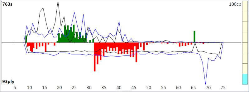 120m/40+60m/20+30m/G [Stockfish DEV_syzygy vs. Houdini 4] - Page 2 Sfh4ev21