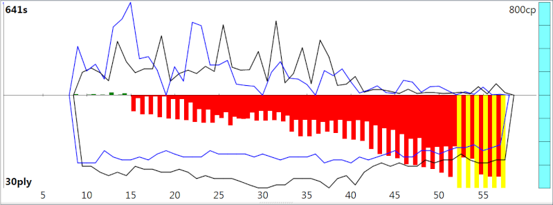 120m/40+60m/20+30m/G [Stockfish DEV_syzygy vs. Houdini 4] - Page 2 Sfh4ev22