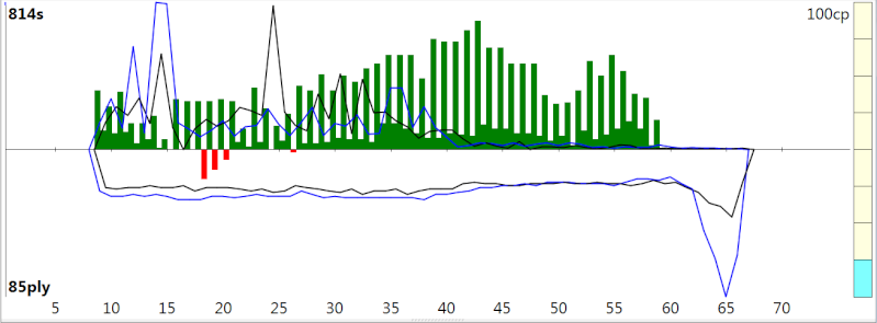 120m/40+60m/20+30m/G [Stockfish DEV_syzygy vs. Houdini 4] - Page 2 Sfh4ev23