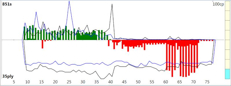 120m/40+60m/20+30m/G [Stockfish DEV_syzygy vs. Houdini 4] - Page 2 Sfh4ev24