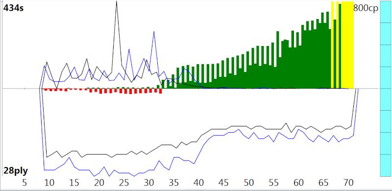 120m/40+60m/20+30m/G [Stockfish DEV_syzygy vs. Houdini 4] Sfvh4_11