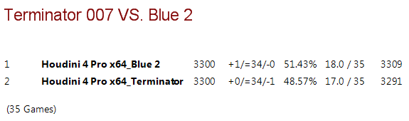 Terminator 007 vs Blue 2 T007vb12