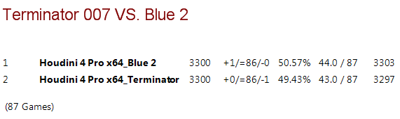 Terminator 007 vs Blue 2 T007vb15