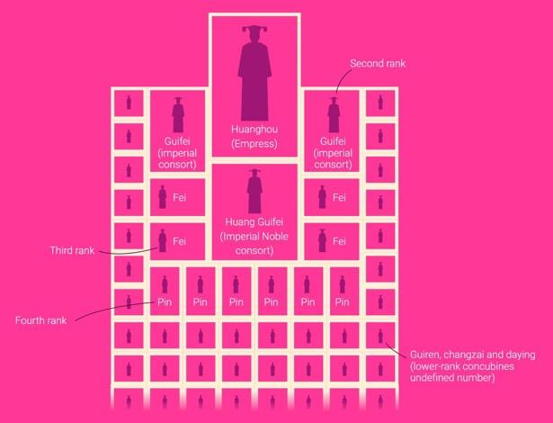 Impératrices, épouses et concubines de l'empereur de Chine (dynastie Qing) dans la Cité Interdite 9e9db310