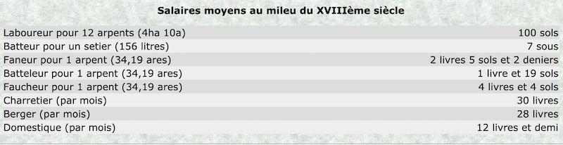 Prix et coût de la vie au XVIIIe siècle : convertisseur de monnaies d'Ancien Régime Capt1051