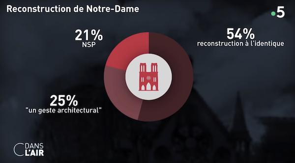 La restauration de la cathédrale Notre-Dame de Paris - Page 3 Capt1073
