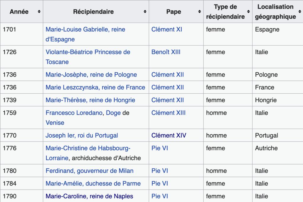 Les Roses d'or ou Roses bénites. L'exemplaire offert par le pape Clément XIV à la reine Marie-Caroline de Naples Capt3027