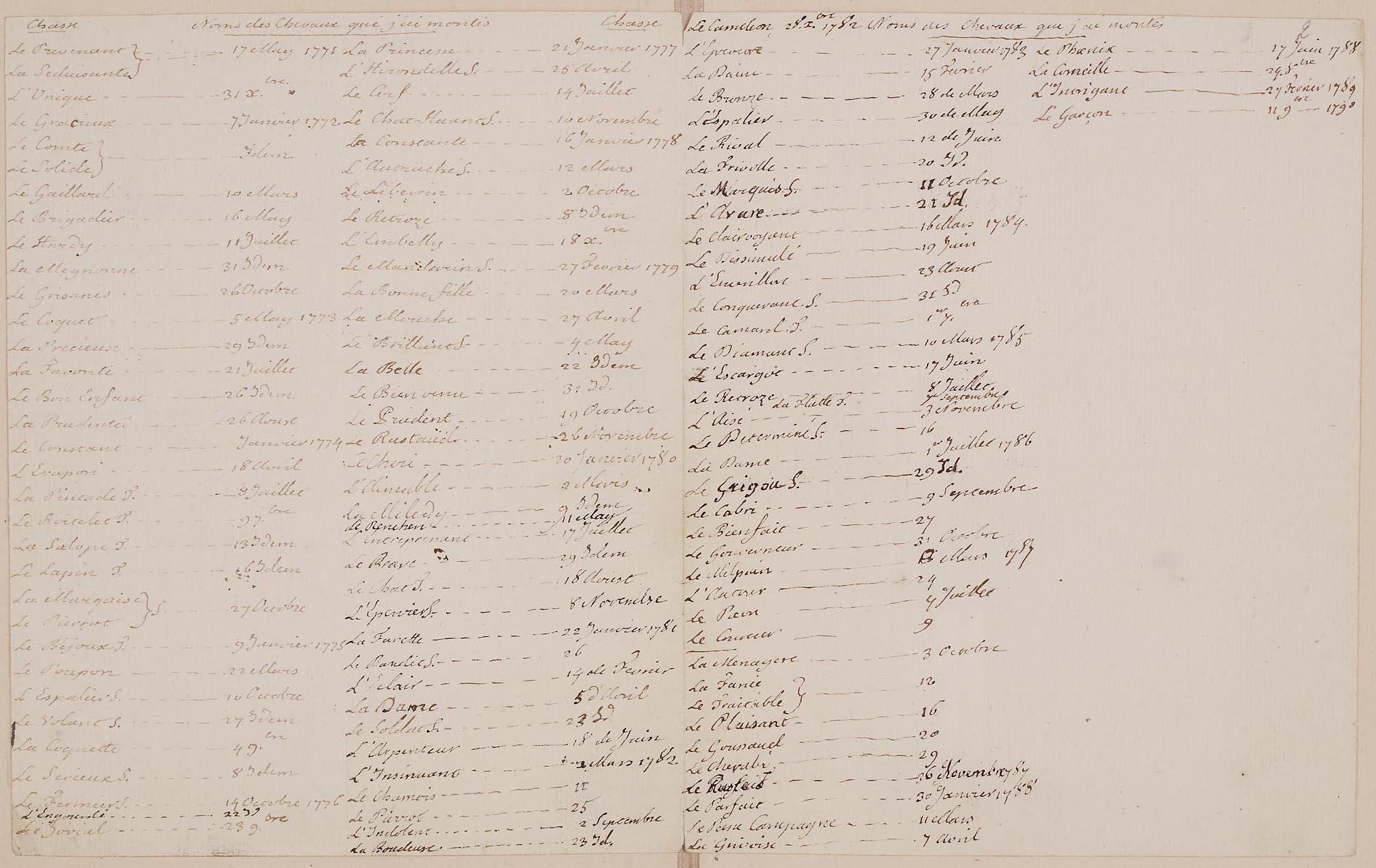 Le Journal du roi Louis XVI et ses Reflexions sur ses entretiens avec Mr le Duc de la Vauguyon Dafanc34